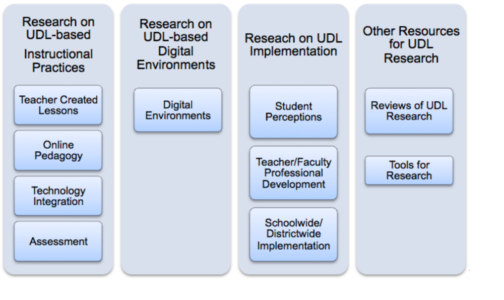 Citation: Rao, K., Smith, S. & Lowrey, K.A., (2016) UDL-IRN Research Database. Retrieved from http://udl-irn.org/udl-research