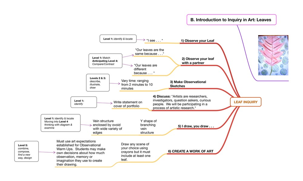 Map of the Leaf Inquiry. Click on image to view a larger PDF.