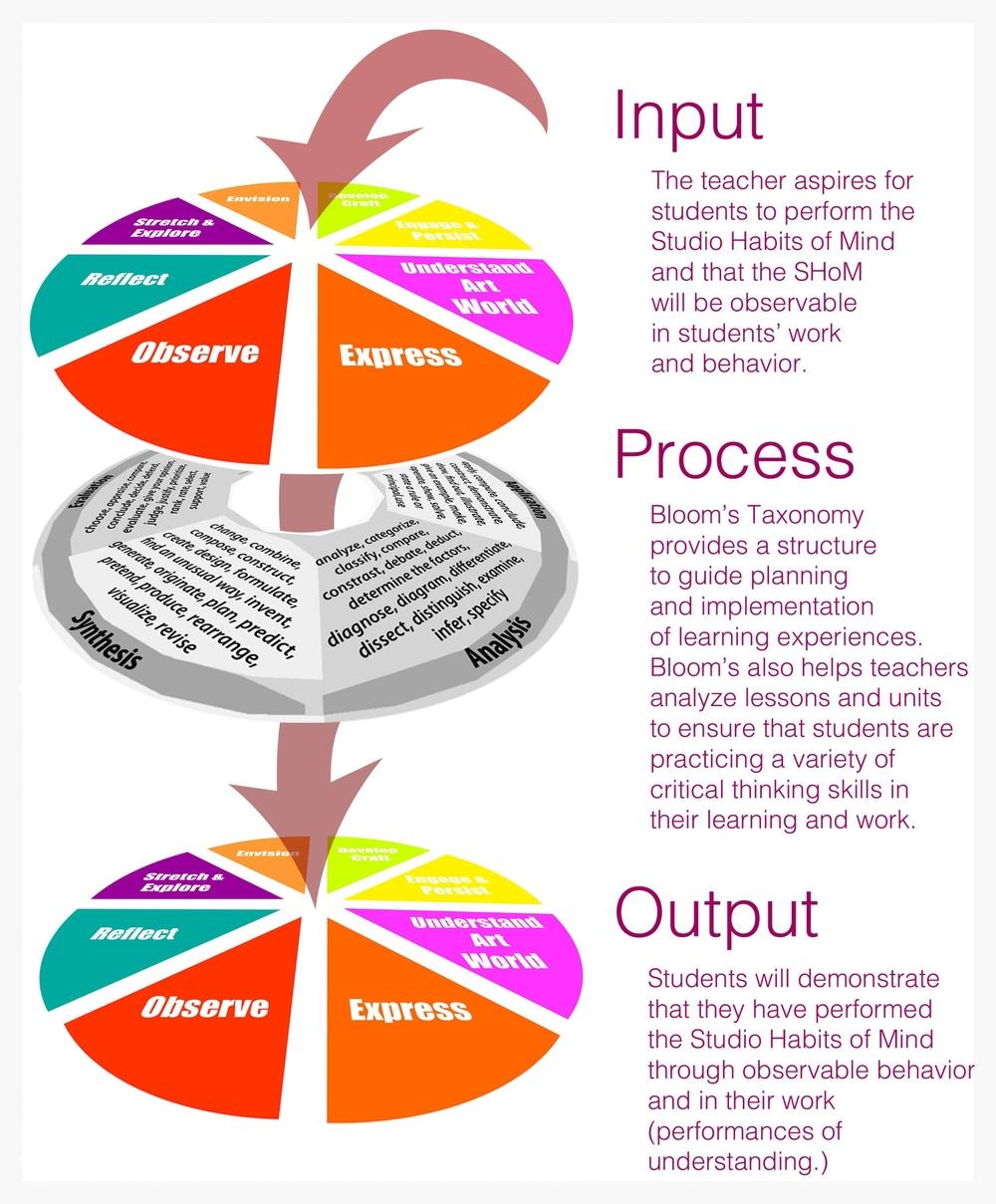 blooms shom-input output.jpg