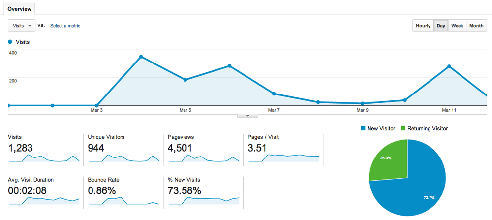The Google Analytics data for JoelKelly.ca