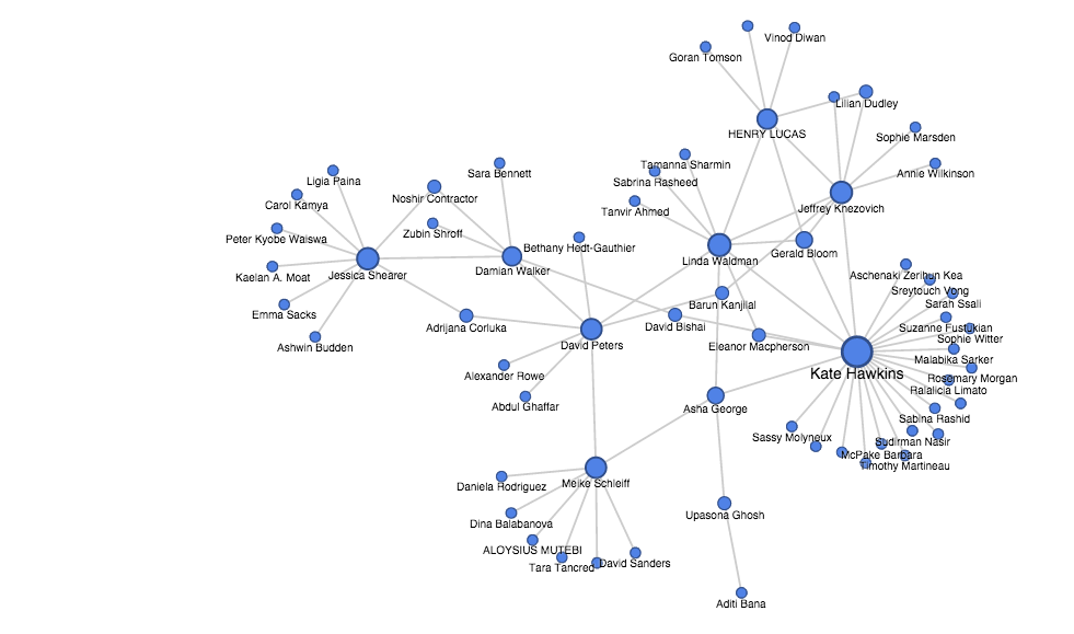 An Introduction to Social Network Analysis - Data Science Central