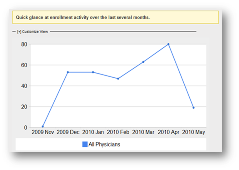 Know Your Physicians Learn who they are enrolling by viewing their activity and monthly trends. Easy to understand charts help you view behavior in real time.