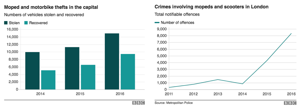 'Scooter crime' is a major, mainstream news story in the UK. Every single person who lives in London is conscious of it. It has been a major topic of conversation in the UK motorcycle industry and in the larger community of motorcycle riders.