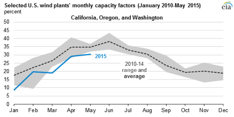 EIA-capacity-factors.png