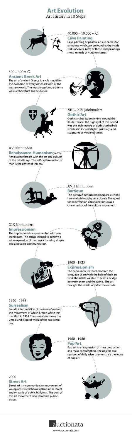 Art-Evolution-Art-History-in-10-Steps.png