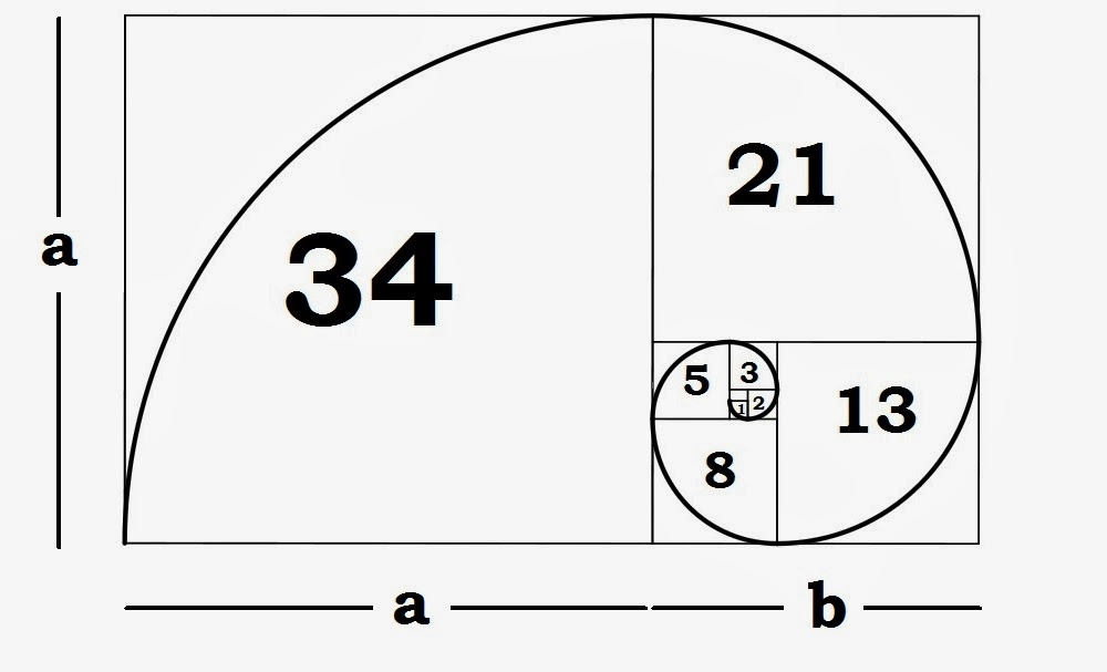 Golden Ratio Fibonacci Sequence
