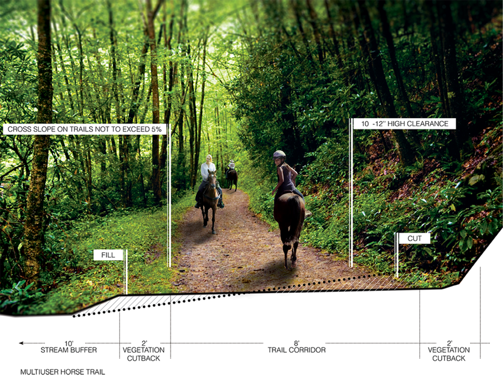 Trail Standards Graphic