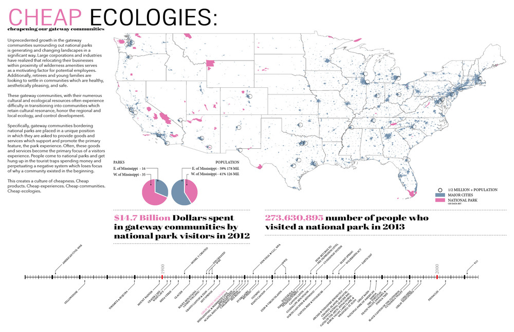 CHEAPecologies