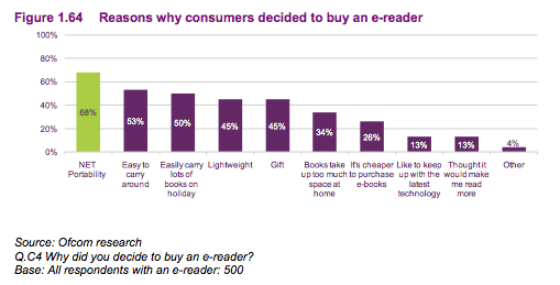 Ofcom: 45% of UK e-readers were gifts.