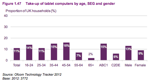 UK tablet demographics, from Ofcom.