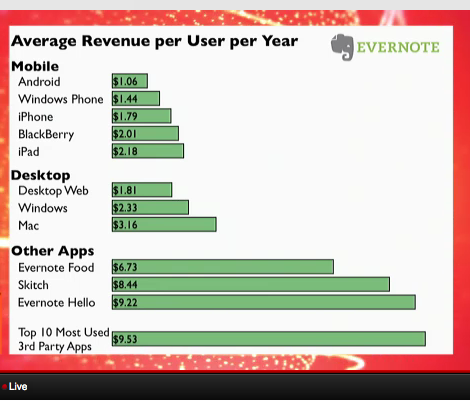Evernote monetisation by platform (from slides given at LeWeb in London in June 2012)