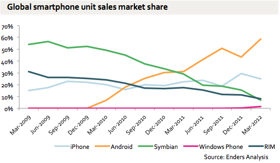 March 2012 global smartphone market share. Apple on 25%, Android on (say) 59%. But, it is not quite that simple - not with the iPhone having around 50% of the US market…