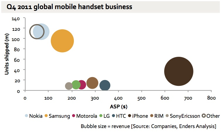 The global handset business in one chart. Very striking polarisation between Apple on one hand and Nokia/Samsung on the other.  It is equally clear that most of the other smartphone/Android players are pretty sub-scale. This will be part of a big report I'm publishing for Enders Analysis next week.