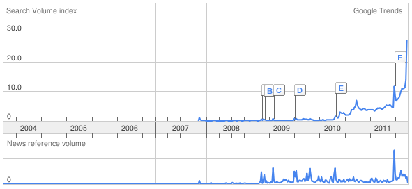 UK search data for 'Kindle'. Looks like the Christmas surge this year will be MUCH bigger than last year.