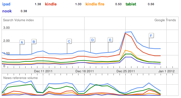 A fascinating Google Trends chart (for the USA) showing the Christmas spike: iPad and Kindle were clearly the devices people were looking for, with generic 'tablet' a long way behind. It is interesting that the Fire, despite being half the price of the iPad, appears to have been getting much less interest. Indeed the B&N Nook is not all that far behind the Kindle Fire, despite an avalanche of hype.  Now, why does the search volume only go up on Christmas day? That precludes purchasing. Is all the traffic driven by people getting a new device and saying 'now what can I do with this?'