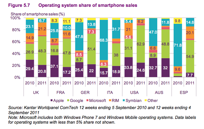 The death of Symbian, near death of RIM and growth of Android in one image from Ofcom