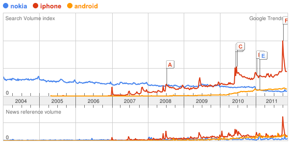 Android, Nokia and iPhone in the UK, as seen in Google Trends. Local charts are more informative for this sort of thing. The long, slow, steady collapse of Nokia is very clear, as is the distance that Android remains behind Apple. It's also pretty easy to spot new Apple product releases on these charts - and clear that Nokia's relaunch has not had a comparable impact on public consciousness, at least not yet.  I am slightly suspicious of the drop in Nokia search volume at the beginning of 2011, though - looks like an artefact in the Google system rather than a real-world change.