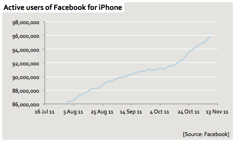 Facebook and the iPhone 4s: Facebook used to disclose, on a daily basis, monthly active users for each app on the platform, including the mobile phone apps. From today they've recently started rounding these to the nearest hundred thousand or so, which makes them less interesting, but I've been collecting the detailed numbers for the couple of months, and that means I can make this chart.  The line shows, very clearly, the slowdown in iPhone sales in the run-up to the release of what turned out to be the 4S, and more importantly it shows what's happened since - even faster growth than before. No slowdown here. (I do this sort of stuff a lot for Enders Analysis. They sell it)