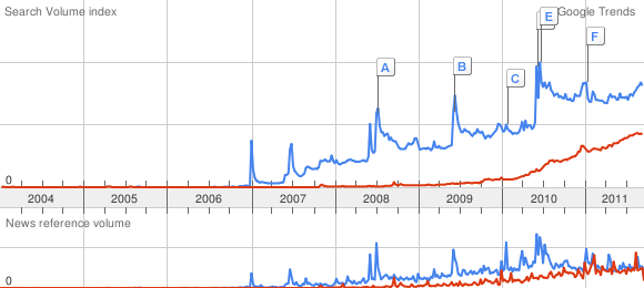 As we approach the iPhone 5 launch, the Google Trends data for how past launches have driven iPhone buzz is instructive. (Blue line is 'iPhone', red line is 'Android')