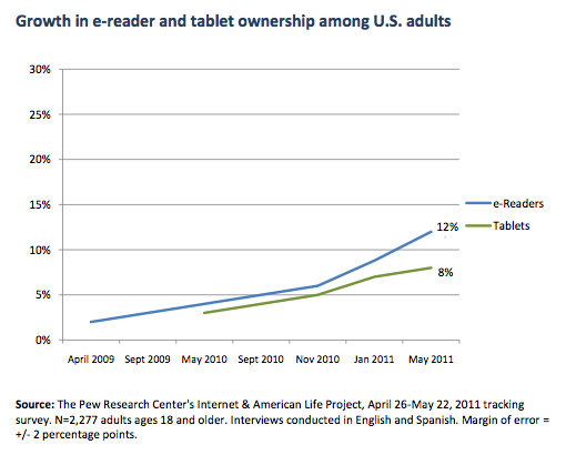 Pew reports 12% penetration of ereaders in the USA. Survey-based, but believable. Of course, Amazon has never reported Kindle sales (and nor has Barnes & Noble), so this is the best we can do.    The interesting thing is that ebook penetration in the USA is also around 15% (up from 10% at the end of last year). Yet, typically 10% or so of the population buys 25% of the value of book sales. So if it was simply that the biggest book buyers were buying ereaders and converting their purchasing 100% to ebooks, you'd expect ebook sales to be more like 20-30% of the US market. That isn't the case.    Of course it is possible that this discrepancy can be explained purely by a mix of lagging use and unreliable statistics. But more likely, it implies that the sales of ereaders are to a mixed group of readers, or that people who buy ereaders continue to buy print books, or both.