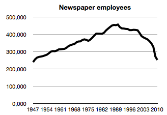 This isn't really news, but the chart above is still pretty striking. This is the BLS data for US newspaper publisher employees, annually since 1947 (code CEU5051111001 if you're curious).  The peak was in 1990 at 457 thousand employees - the preliminary figure for 2010 was just 251 thousand - down 45%. The number hasn't been this low since 1948.