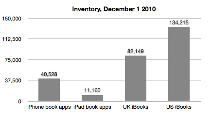 This is intriguing. There are almost half as many book apps on the app store as there are actual ebooks in the UK iBooks store. Some of these predate iBooks and some (but not that many) have higher functionality than an epub, but most are just ebook wrappers.  Of course, there are far more books in the Kindle store, but why, if you've decided on the Apple platform and the 70/30 split, would you spend the money to make an app rather than just upload an epub?