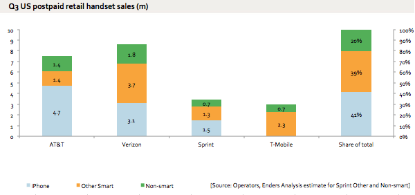 US Q3 handset market: 80% smart and Apple has over half ...