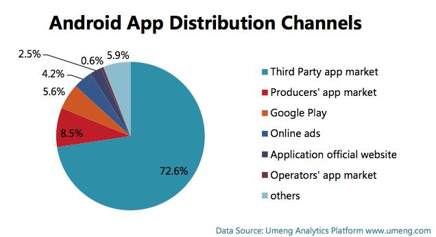 Chinese app platforms