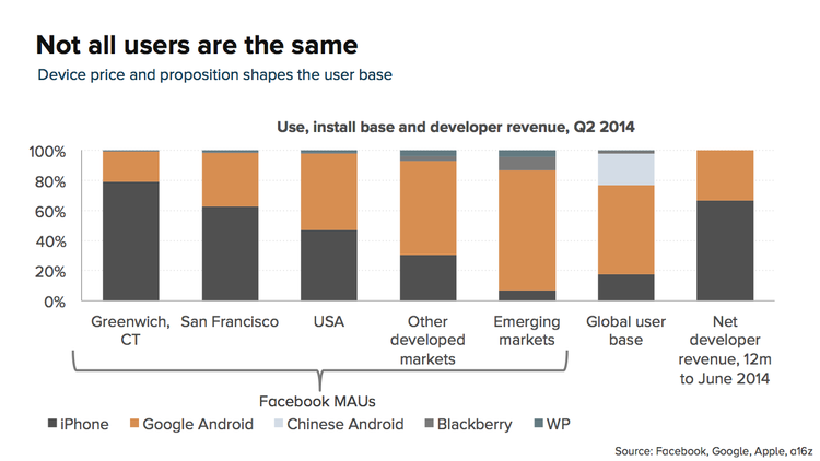 7814efcaf1b Techmeme  Android users spend half as much on apps as iOS users ...