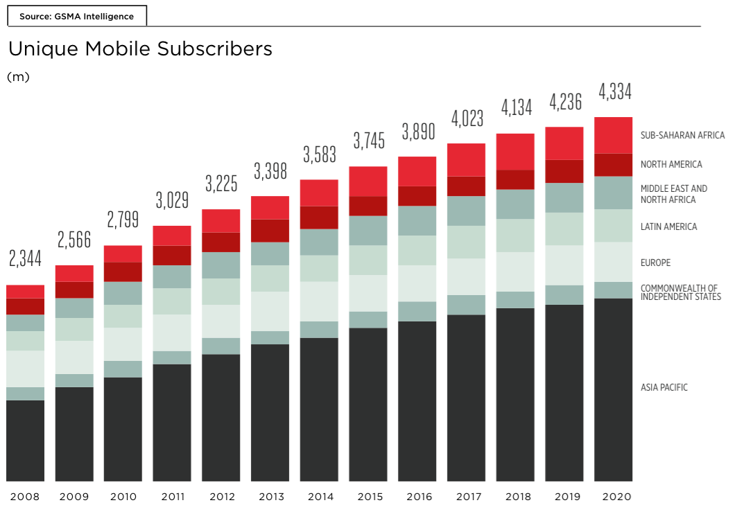 Mobile Subscribers