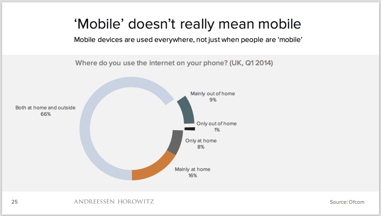 Forget about the 'mobile internet' – mobile IS the internet for many people