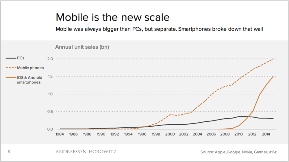 Mobile, ecosystems and the death of PCs