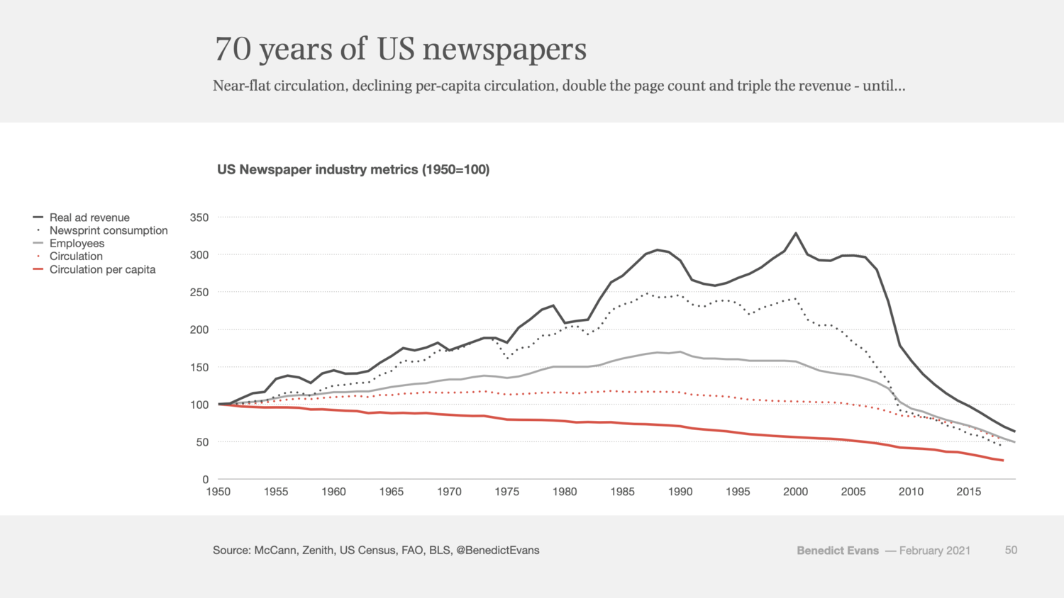 Paying for news — Benedict Evans