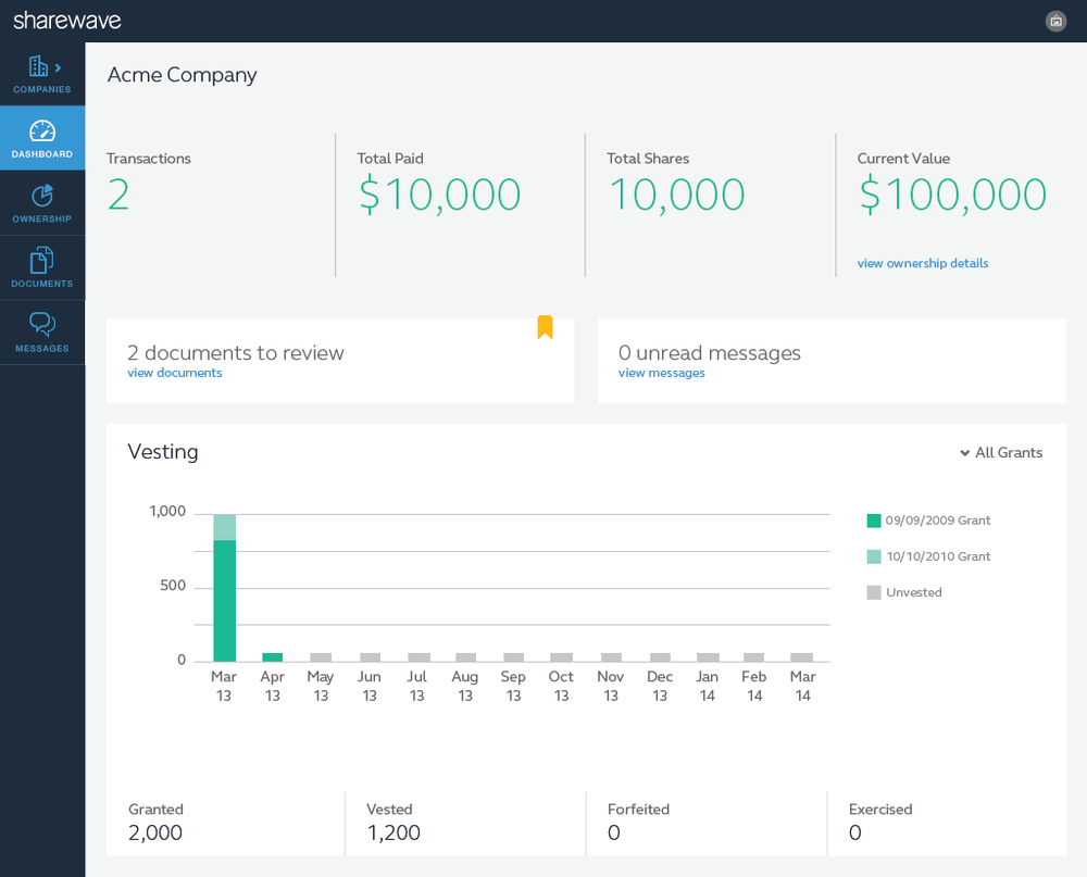 Shareholder Dashboard