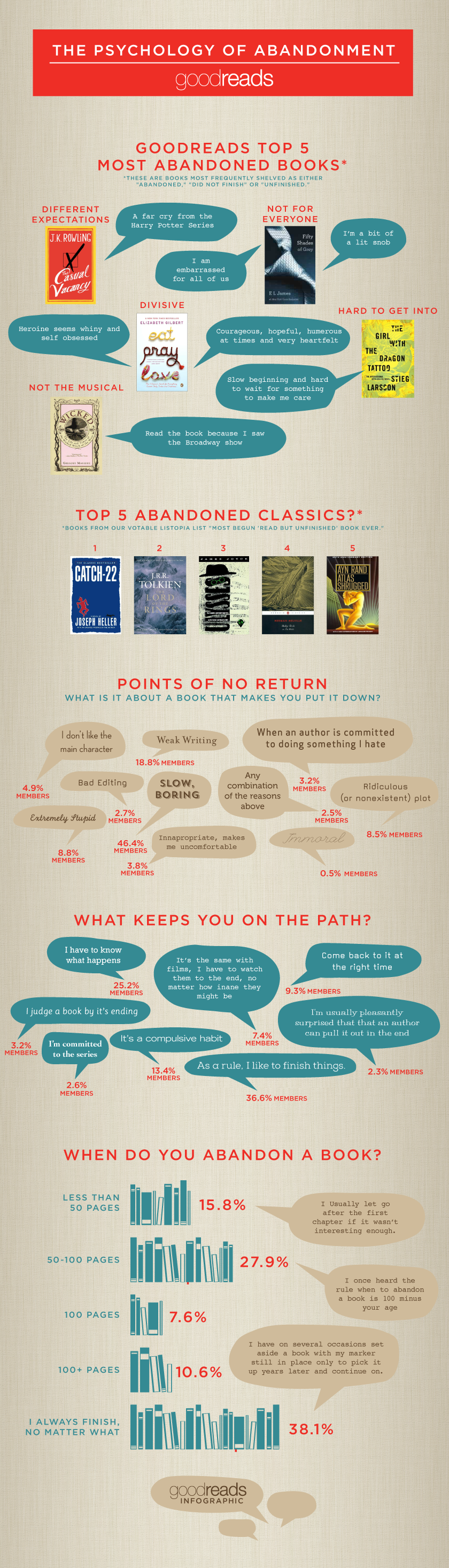 The Psychology of Abandonment Infographic for blog post What Makes You Put Down a Book? -