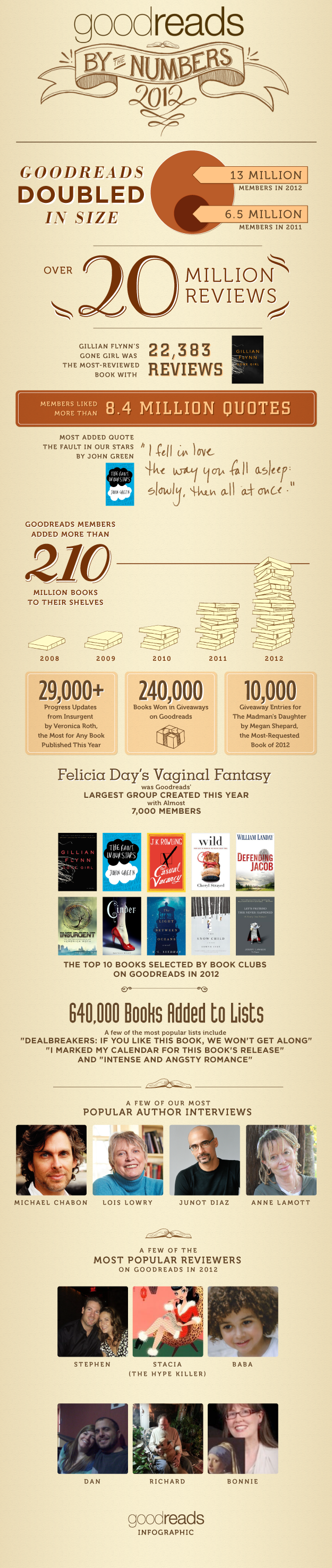 Infographic for blog post Goodreads 2012 By the Numbers: An Infographic -