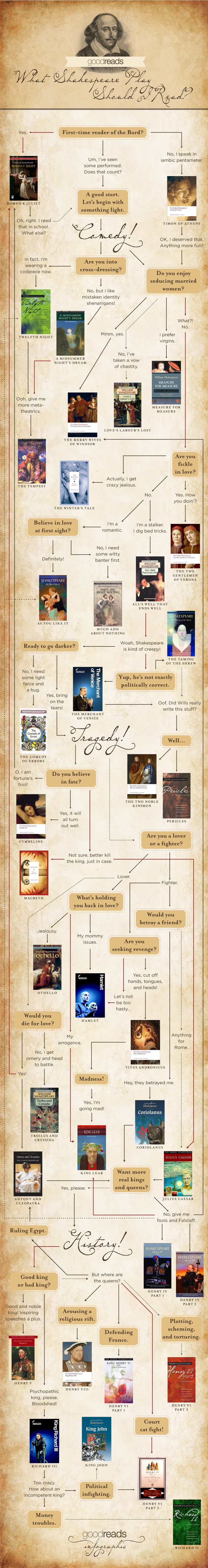 Infographic for blog post What Shakespeare Play Should I Read? An Infographic -