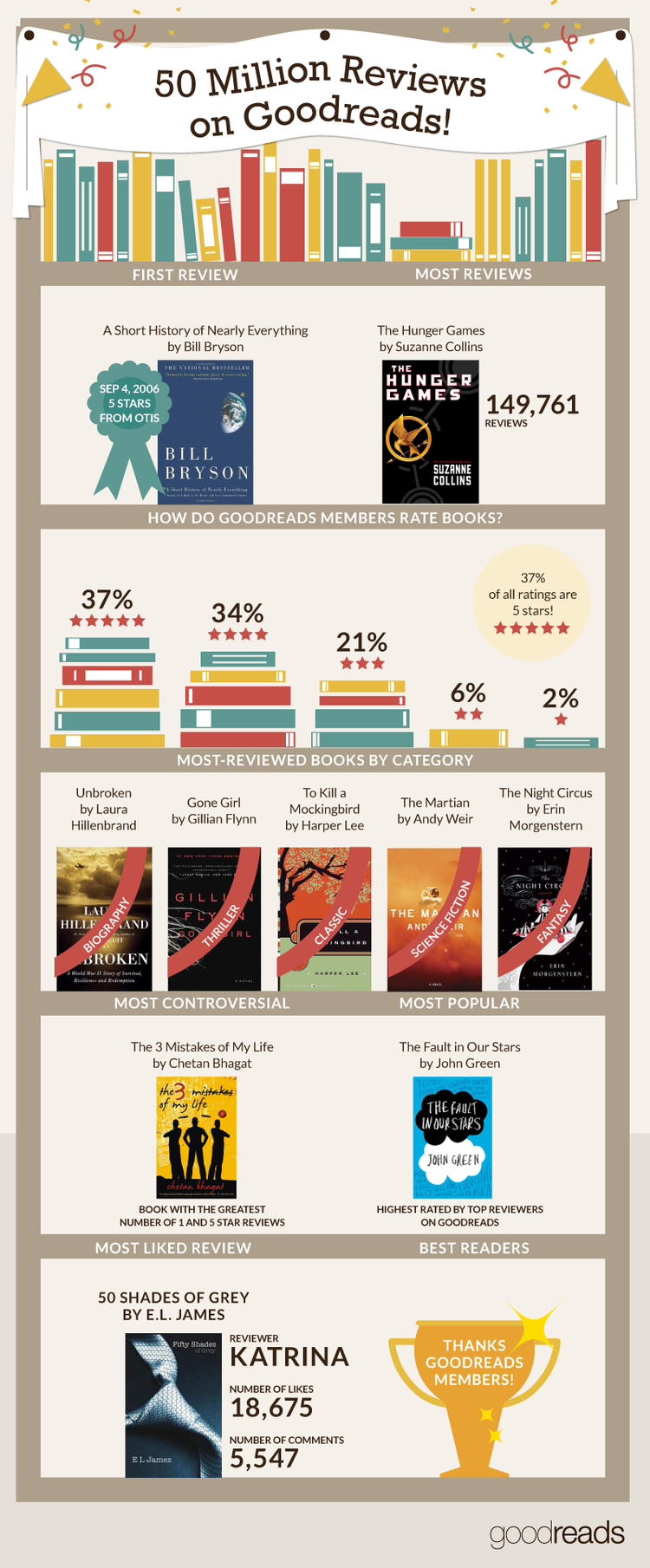 Infographic for 50 Million Reviews -