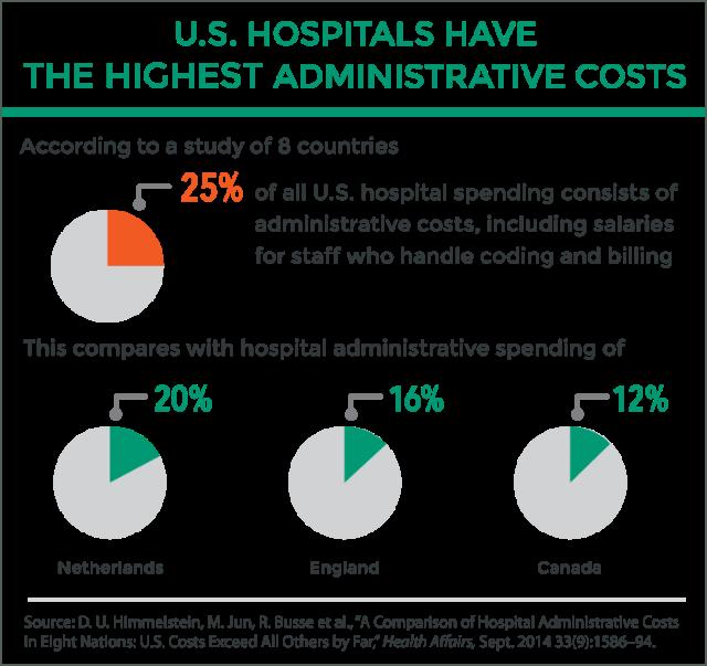 Himmelstein_comparison_hosp_admin_costs_HA_09_2014_ITL_exhibit.png