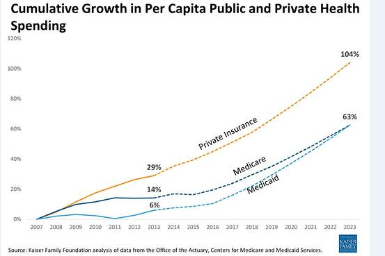 Kaiser Family Foundation analysis of data from the Centers for Medicare and Medicaid Services actuary on cumulative growth in per capita spending for private and public health insurance.