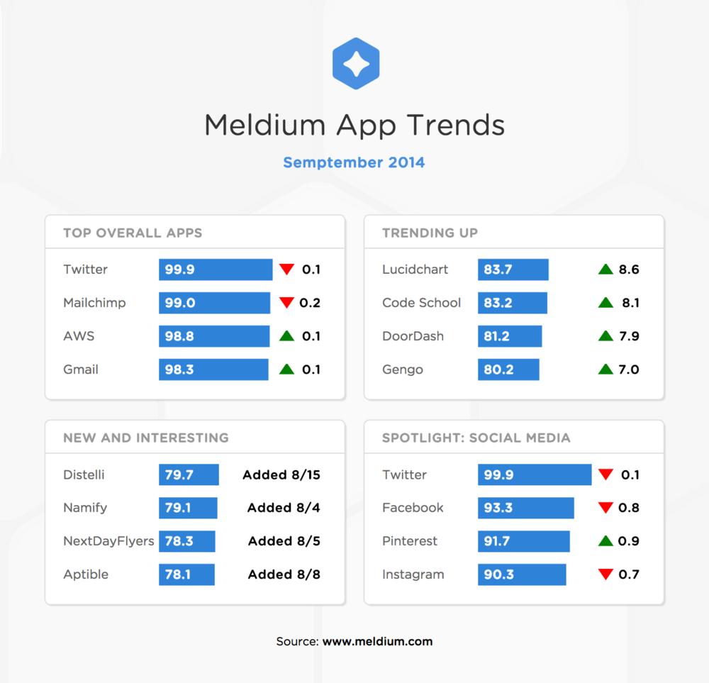meldium-app-trends-september-2014.png
