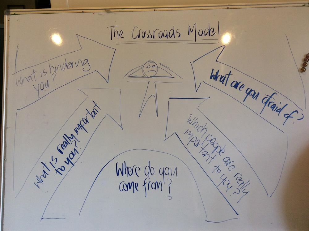 The Crossroads Model - The Grove Consulting Firm, SF, USA