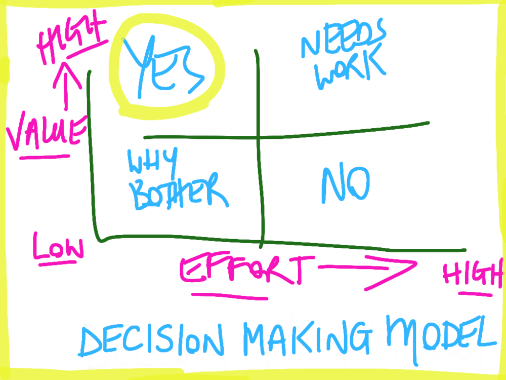 Value/Effort Decision Making Model