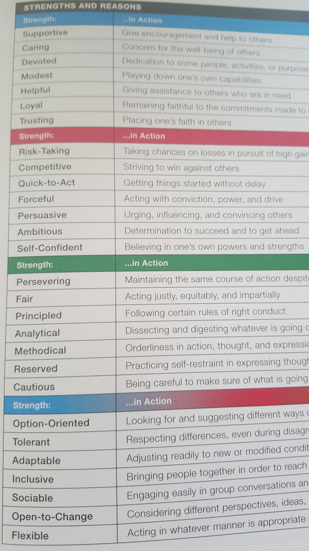 List of 28 Strengths which are assessed
