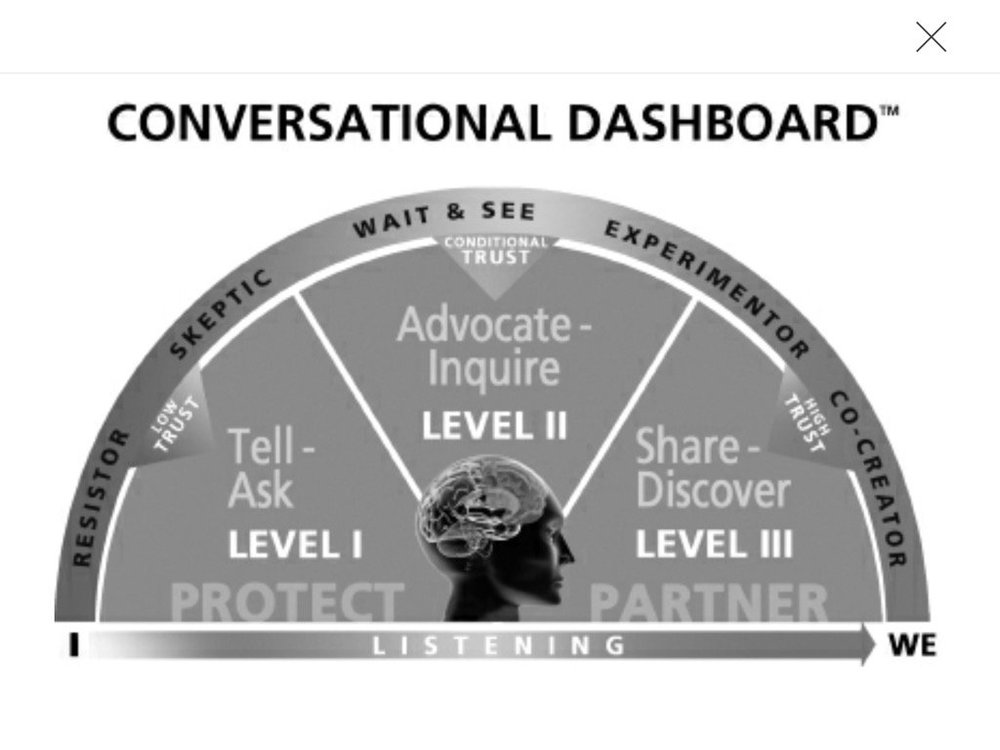 Your Conversational Dashboard ... where's your dial pointing?