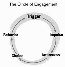 When we lack awareness, we are easily triggered. The gap between trigger to impulse to awareness is instantaneous. That's the sequence.