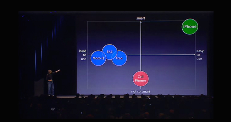 This is a screengrab from Steve Jobs's introduction of iPhone at the MacWorld exposition in 2007. Jobs was a fan of the 2x2 segmentation matrix and used it to great effect here to illustrate—some might say exaggerate—the benefits of iPhone relative to its competition.