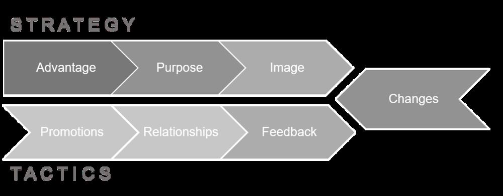 7 Keys strategy tactics daehn.png
