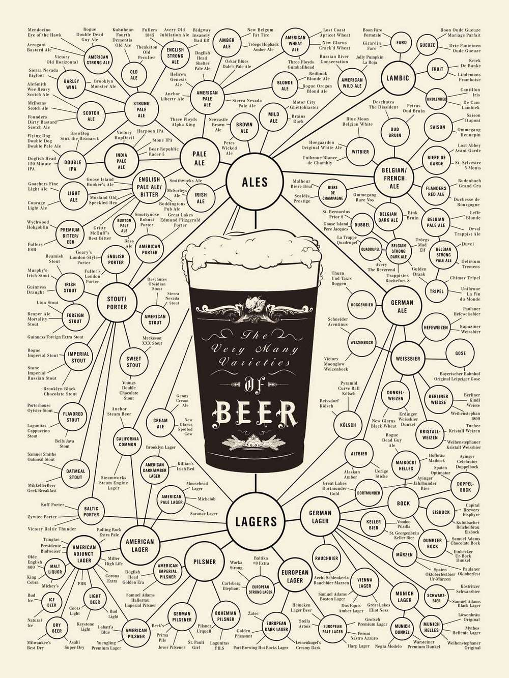 The world of Beer, from Chart Pop Lab