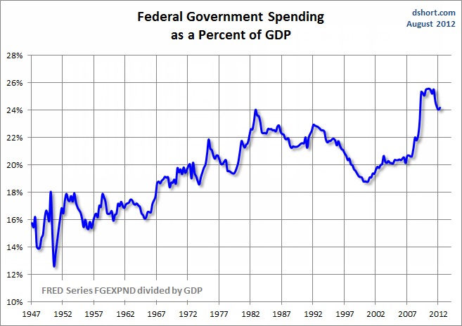 Governemnt_Spending_as_Percent_of_GDP_-_Federal[1].png